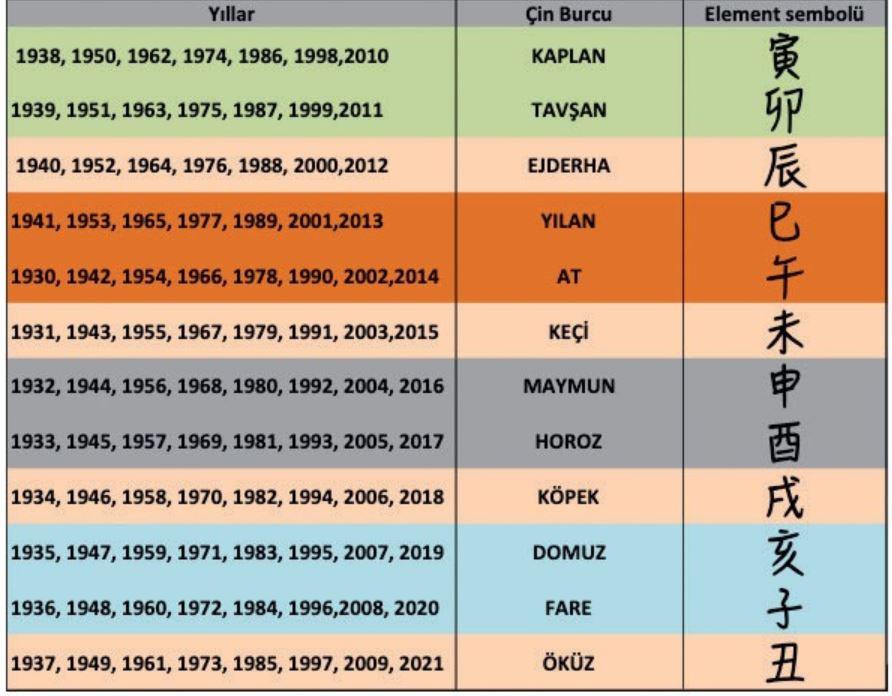 Çin astrolojisine göre burcum ne?